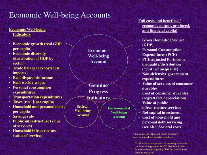Economic Well-being Accounts