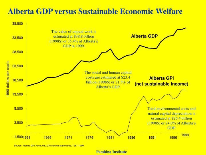 Alberta GDP versus Sustainable Economic Welfare