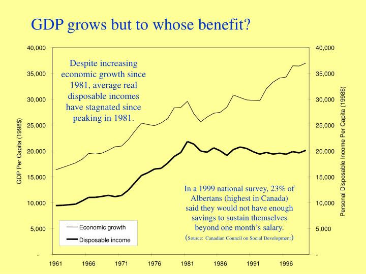 GDP grows but to whose benefit?