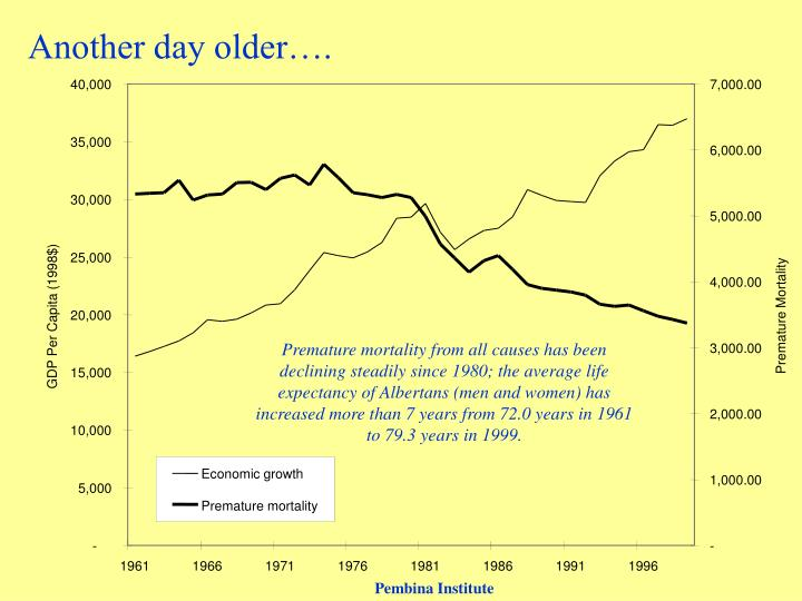 Another day older….