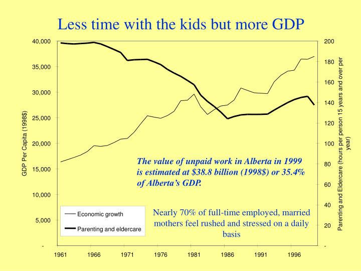 Less time with the kids but more GDP