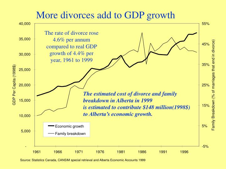 More divorces add to GDP growth