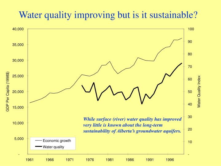 Water quality improving but is it sustainable?