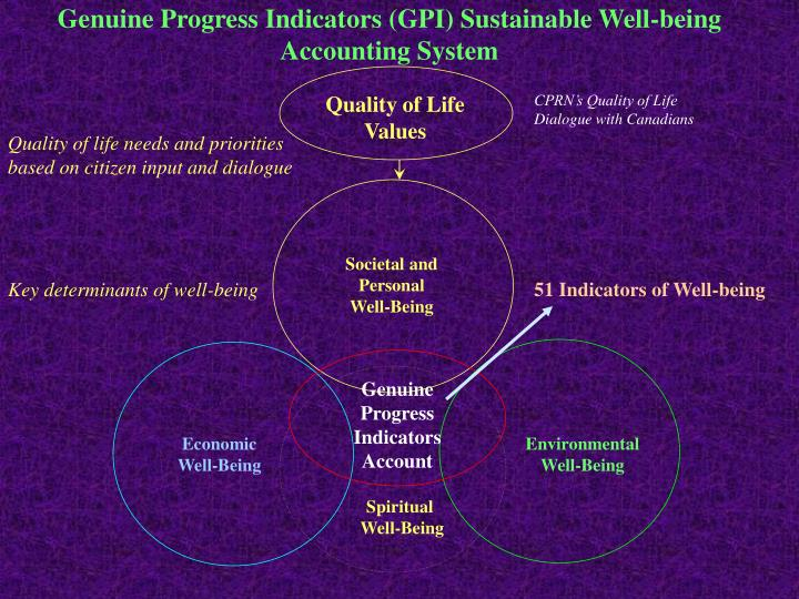 Genuine Progress Indicators (GPI) Sustainable Well-being Accounting System