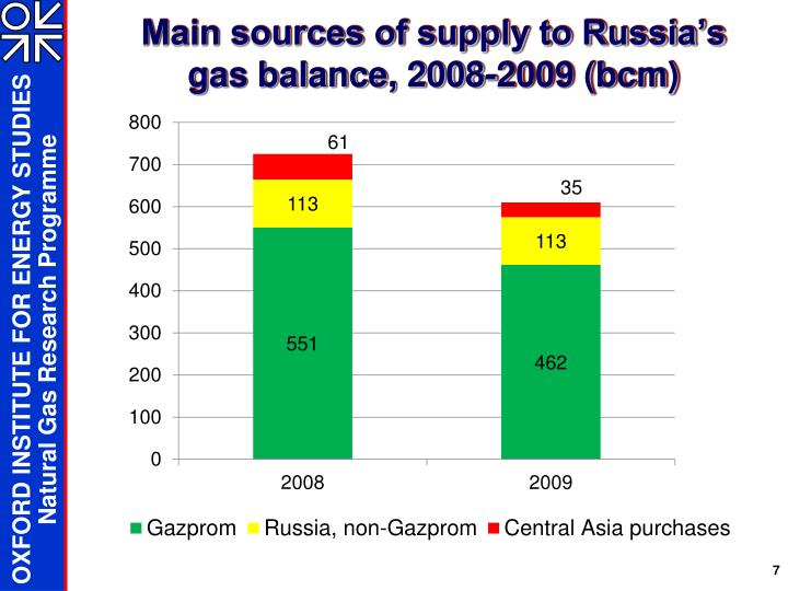 Main sources of supply to Russia's gas balance, 2008-2009 (bcm)