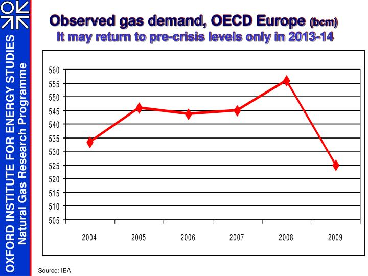 Observed gas demand oecd europe bcm it may return to pre crisis levels only in 2013 14