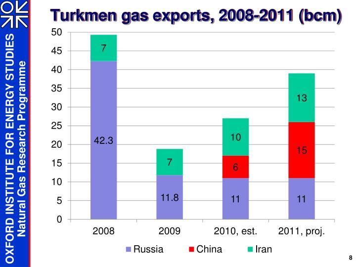 Turkmen gas exports, 2008-2011 (bcm)