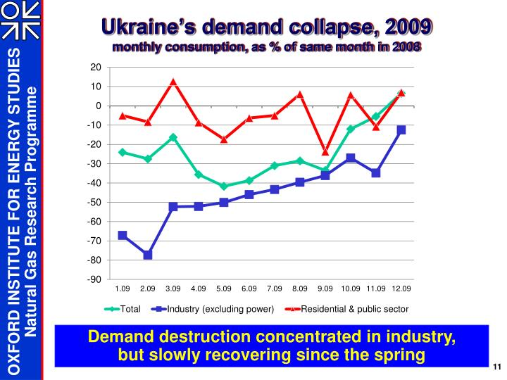 Ukraine's demand collapse, 2009