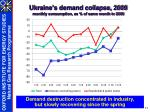 ukraine s demand collapse 2009 monthly consumption as of same month in 2008