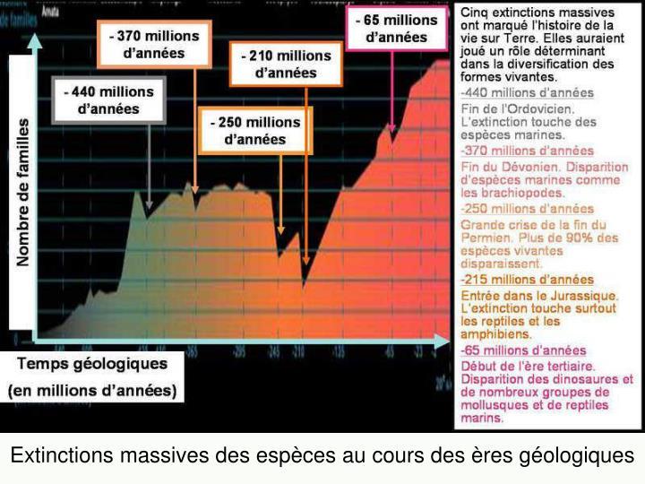 Extinctions massives des espèces au cours des ères géologiques