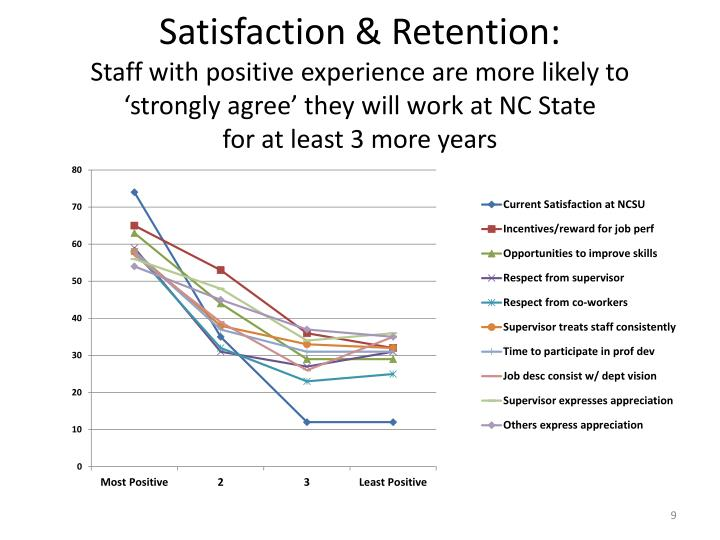 Satisfaction & Retention: