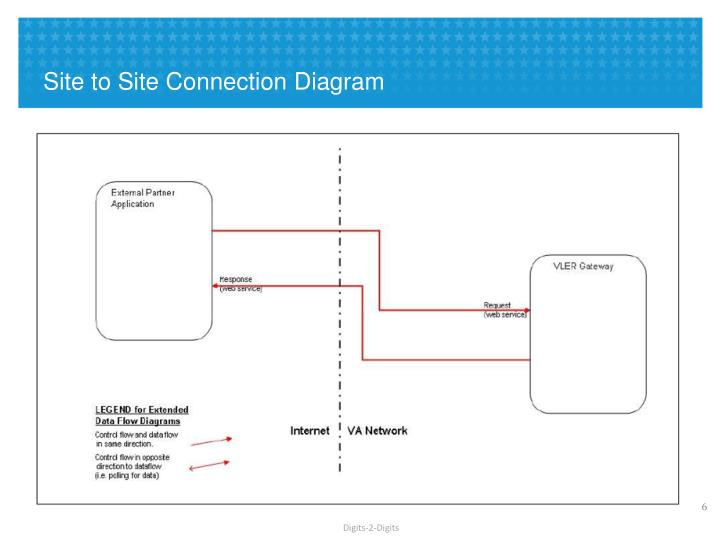 Site to Site Connection Diagram
