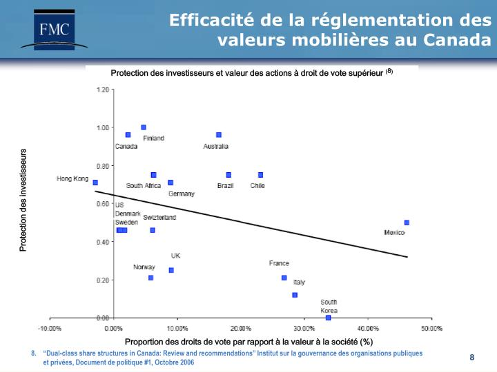 Efficacité de la réglementation des valeurs mobilières au Canada