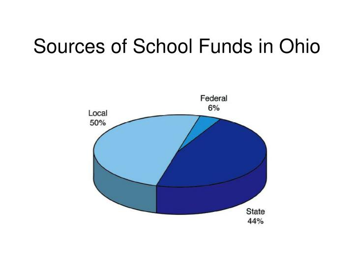Sources of School Funds in Ohio