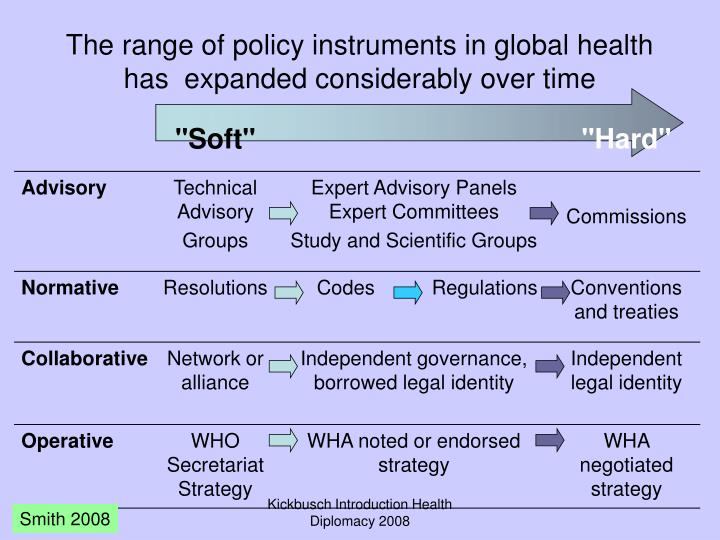 The range of policy instruments in global health has  expanded considerably over time