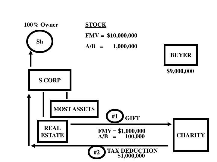 FMV = $1,000,000