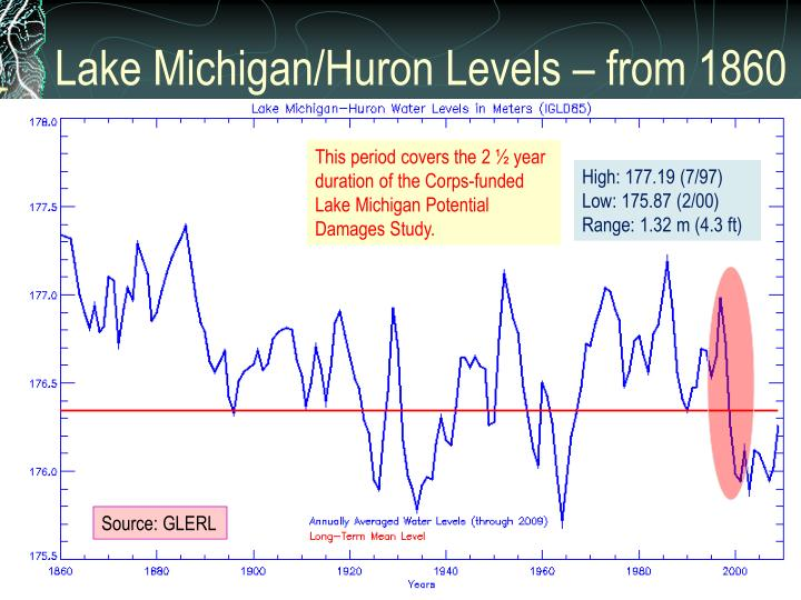 Lake Michigan/Huron Levels – from 1860