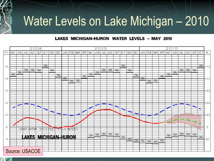 Water Levels on Lake Michigan – 2010