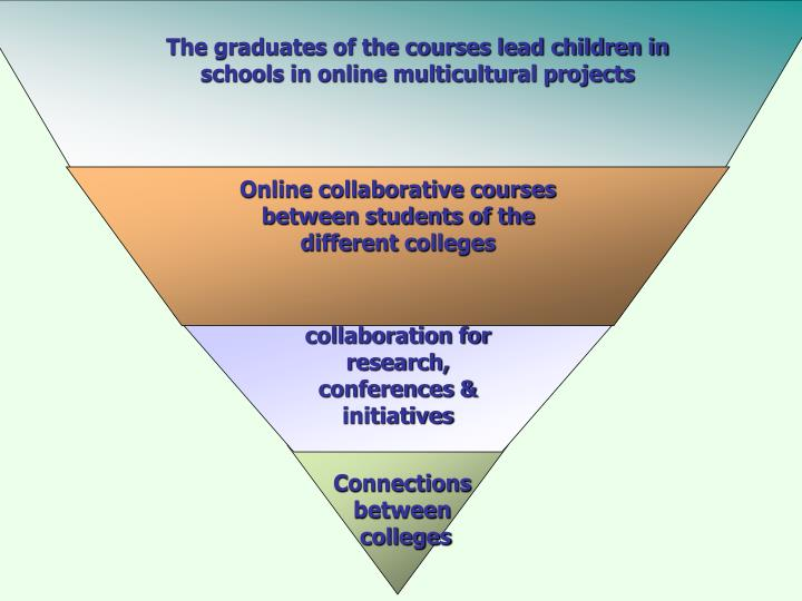 The graduates of the courses lead children in schools in online multicultural projects