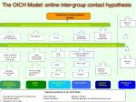 the oich model online inter group contact hypothesis
