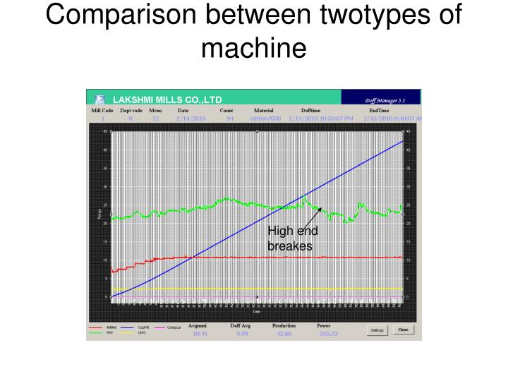 Comparison between twotypes of machine