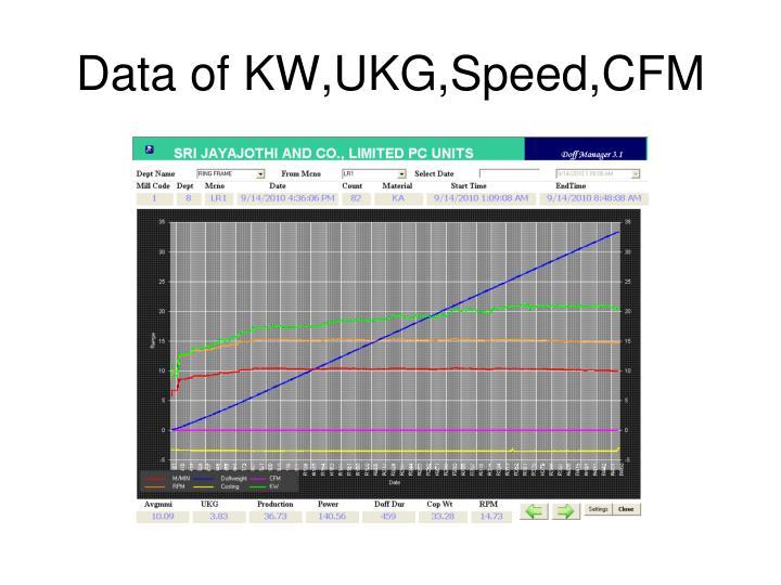 Data of KW,UKG,Speed,CFM