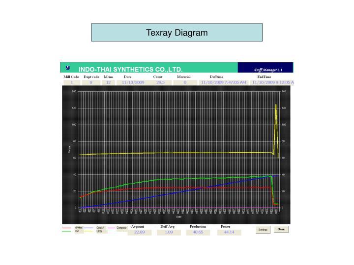 Texray Diagram