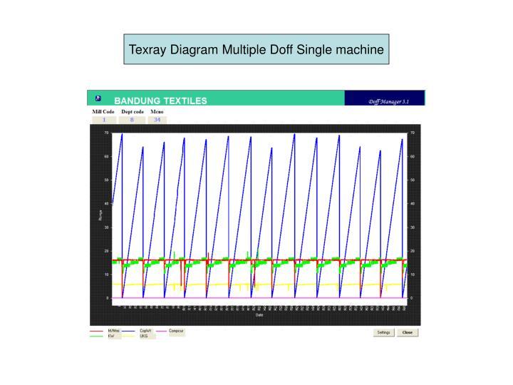 Texray Diagram Multiple Doff Single machine