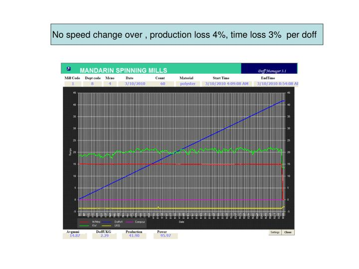 No speed change over , production loss 4%, time loss 3%  per doff