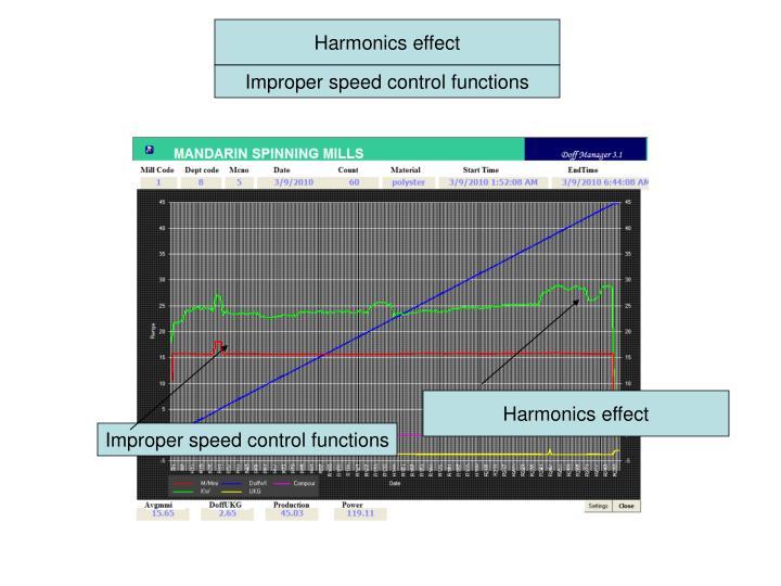 Harmonics effect
