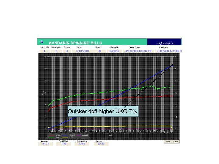 Quicker doff higher UKG 7%