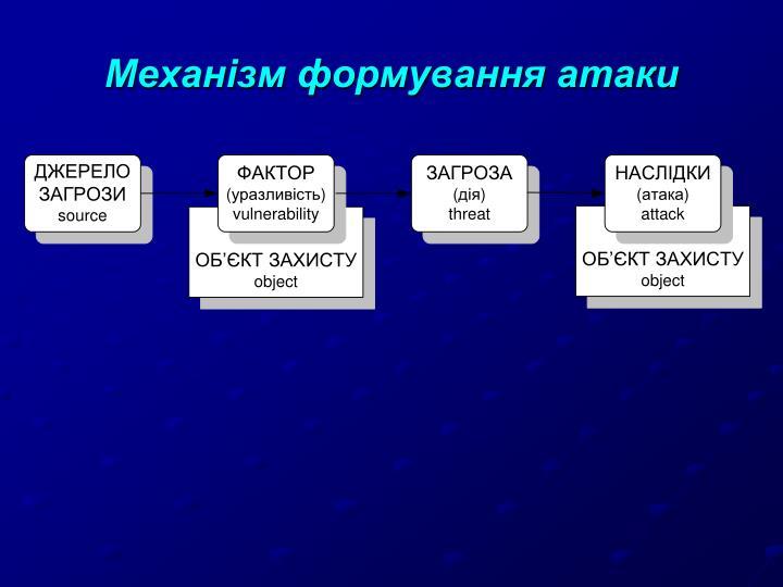 Механізм формування атаки