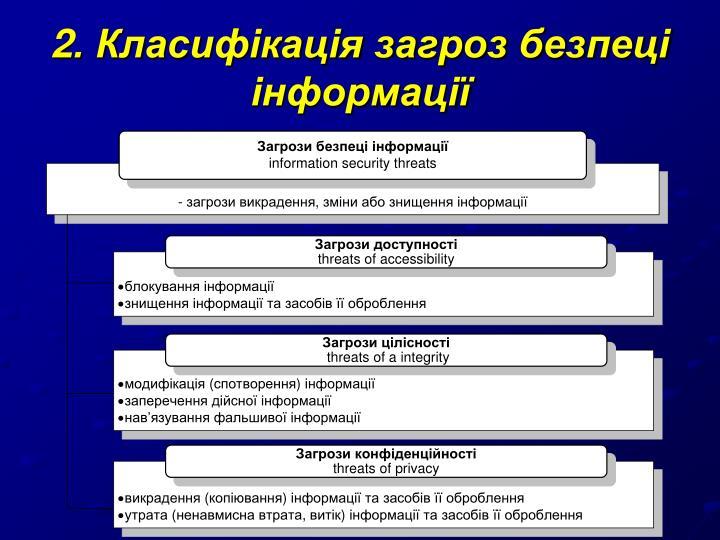 2. Класифікація загроз безпеці інформації