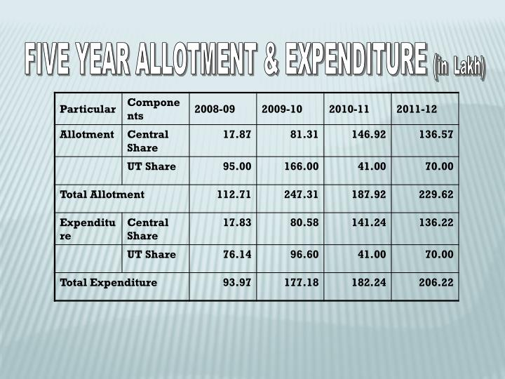 FIVE YEAR ALLOTMENT & EXPENDITURE