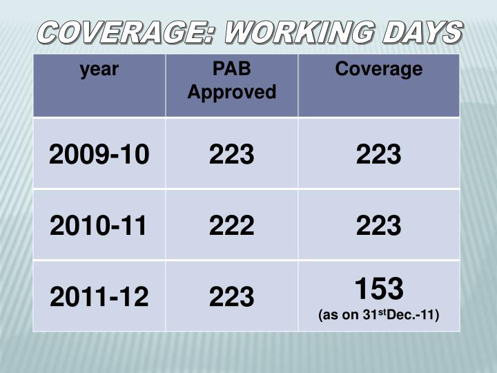 COVERAGE: WORKING DAYS