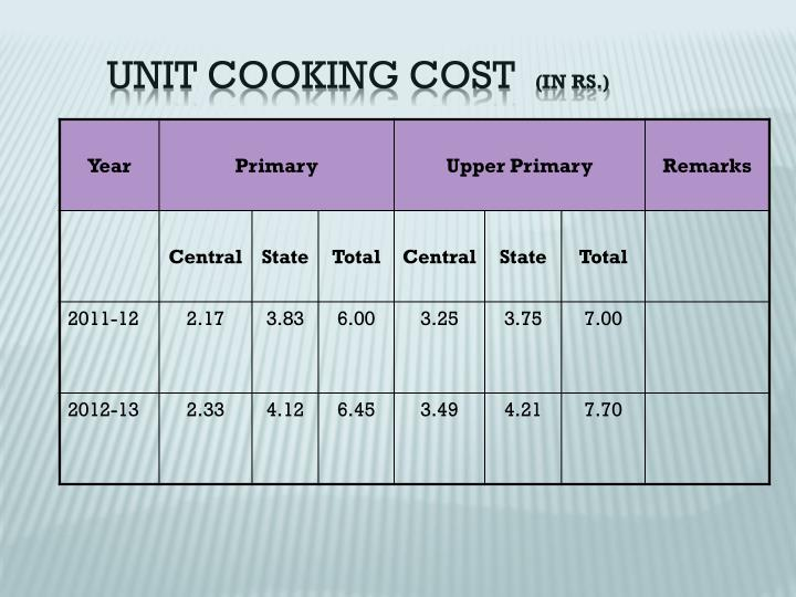 Unit cooking cost