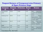 unspent balance of component wise primary upper primary stage