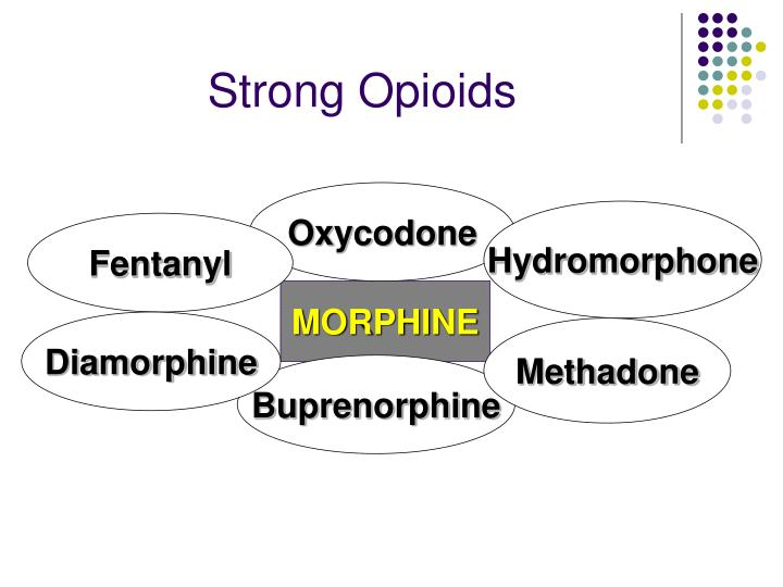 Strong Opioids