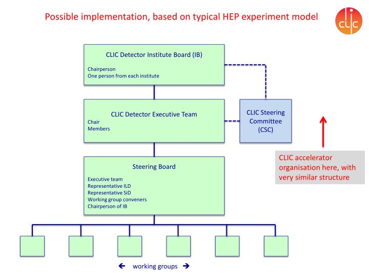 Possible implementation, based on typical HEP experiment model