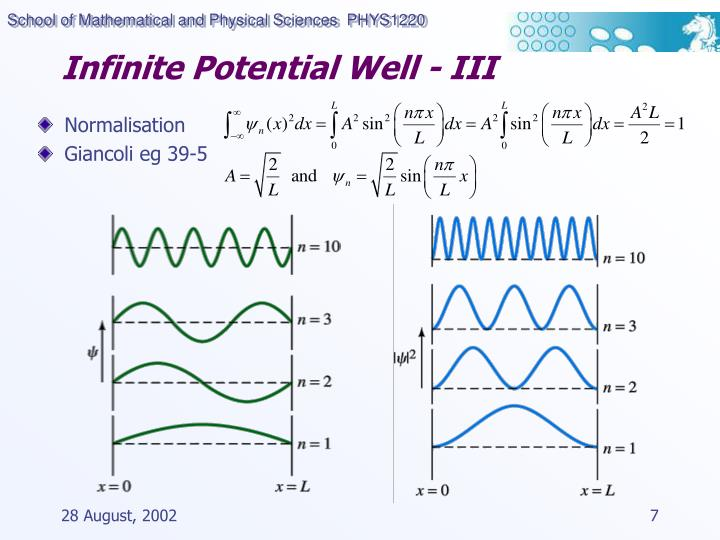 Infinite Potential Well - III