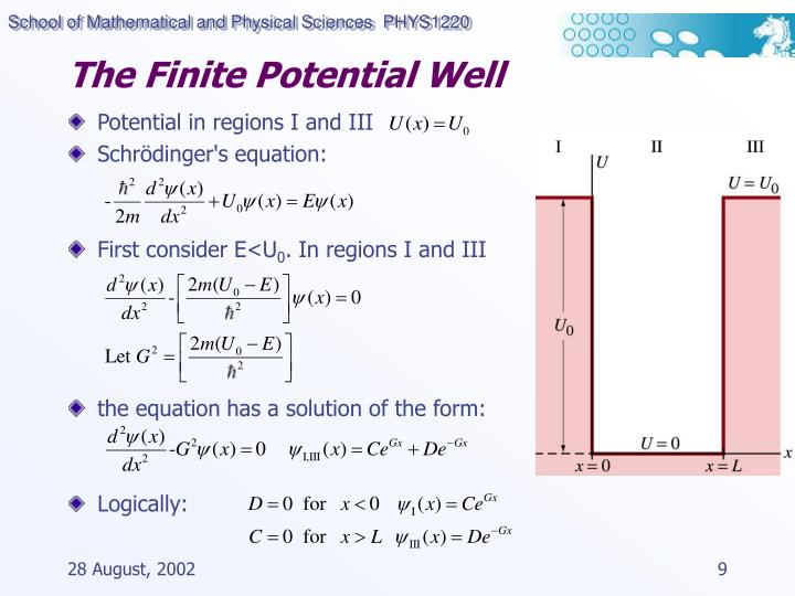 The Finite Potential Well