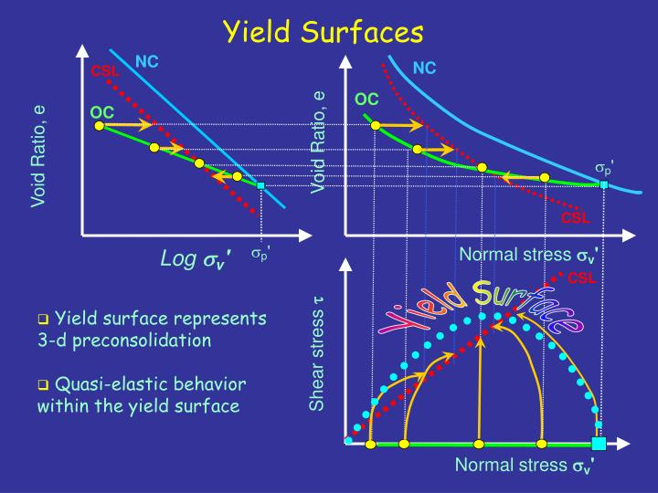 Yield Surface