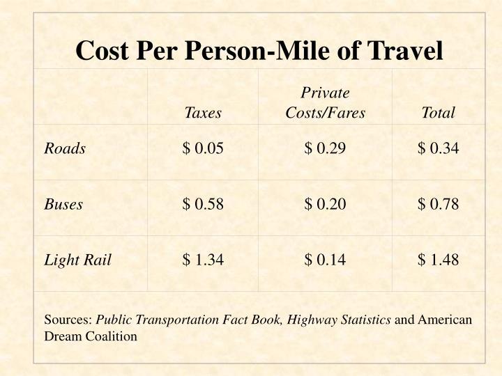 Cost Per Person-Mile of Travel