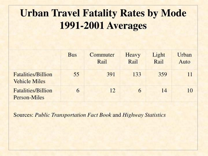 Urban Travel Fatality Rates by Mode 1991-2001 Averages