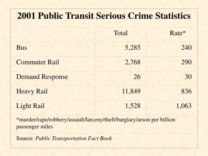 2001 Public Transit Serious Crime Statistics