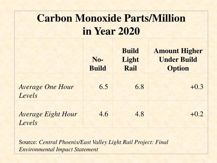 Carbon Monoxide Parts/Million