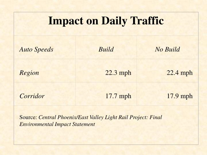 Impact on Daily Traffic