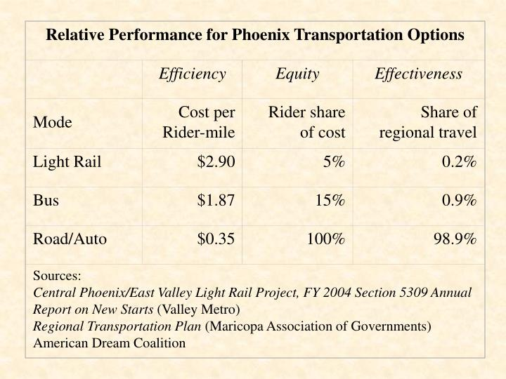 Relative Performance for Phoenix Transportation Options