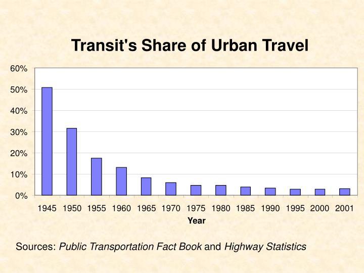 Transit's Share of Urban Travel