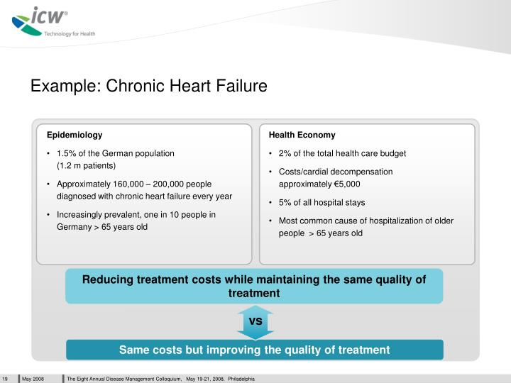 Example: Chronic Heart Failure